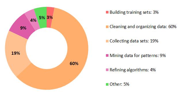 machine-learning-tasks